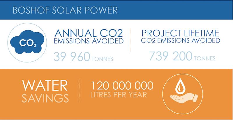Boshof Solar Power facts